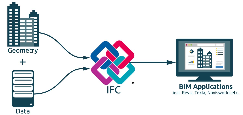Omnirie Bim Building Information Modeling
